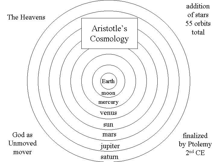 aristotle model of solar system - photo #18