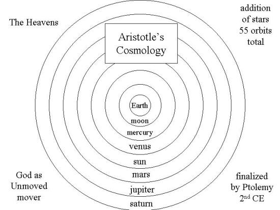 Aristotle's cosmos