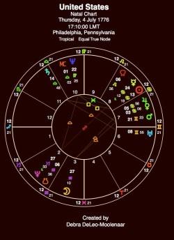 us-natal-chart